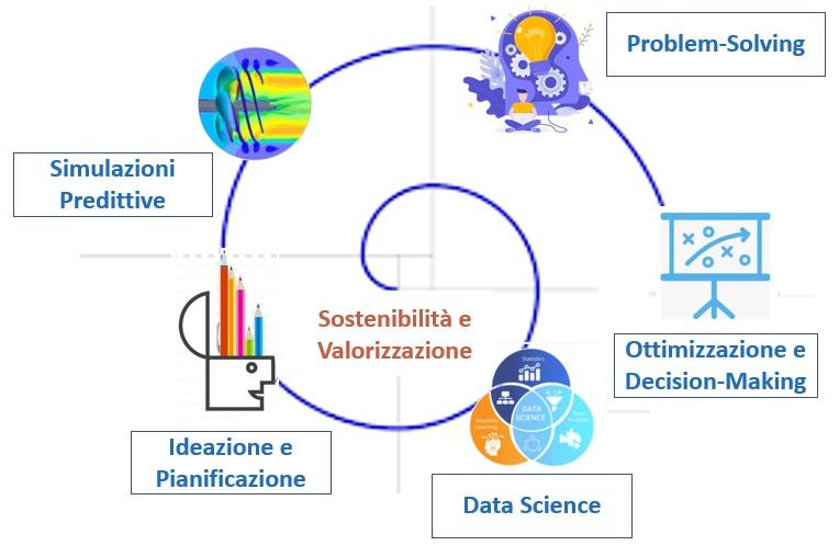 Spirale Sviluppo Innovazione