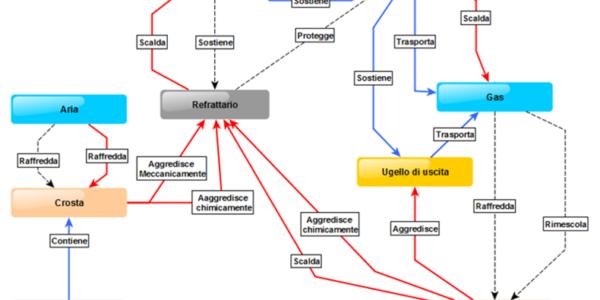 diagramma_funzionale